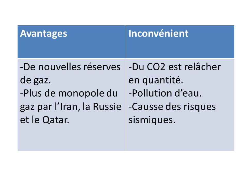 Avantages Inconvénient. De nouvelles réserves de gaz. Plus de monopole du gaz par l'Iran, la Russie et le Qatar.