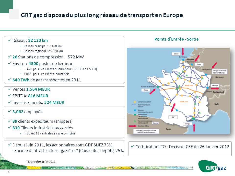 GRT gaz dispose du plus long réseau de transport en Europe