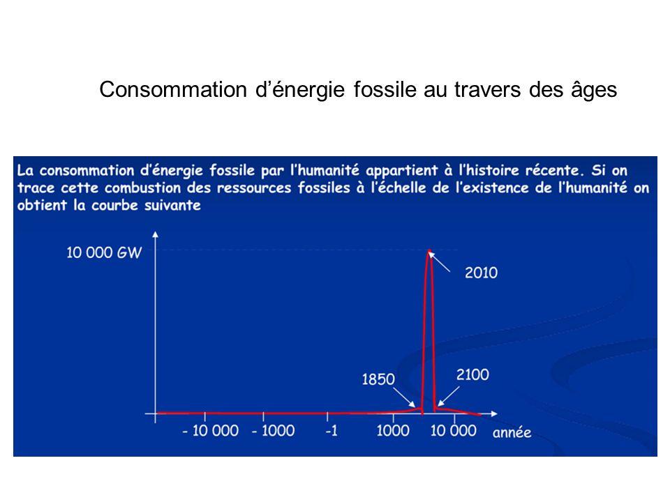 Consommation d'énergie fossile au travers des âges