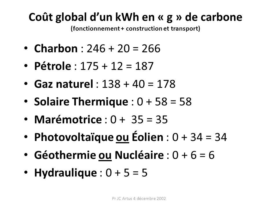 Photovoltaïque ou Éolien : 0 + 34 = 34