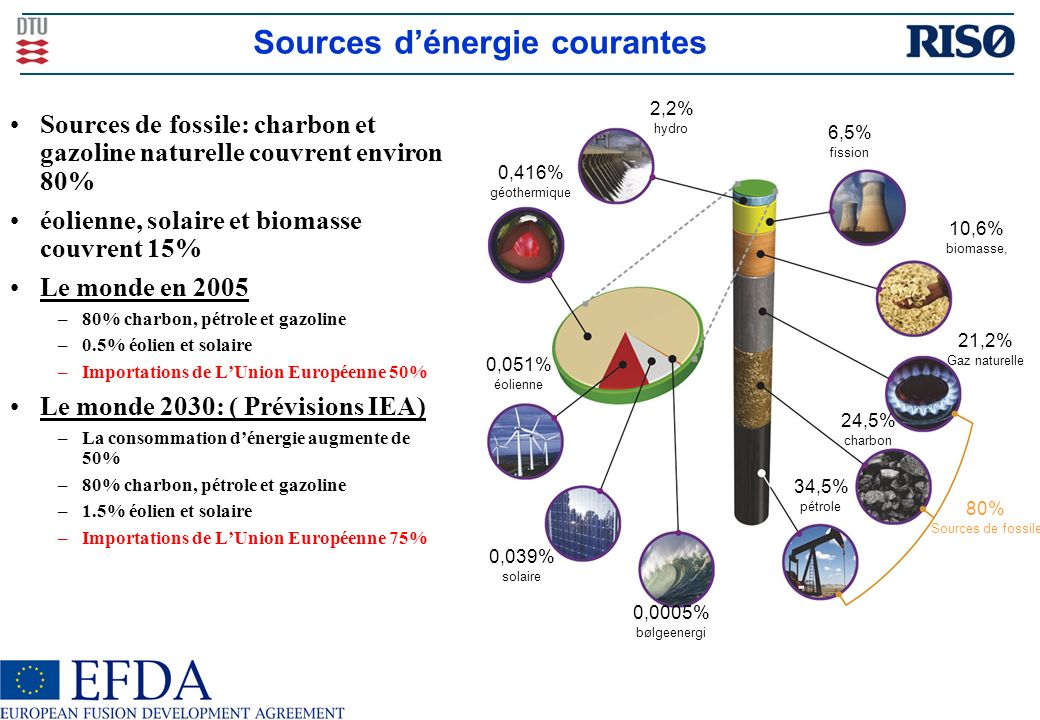 Sources d'énergie courantes