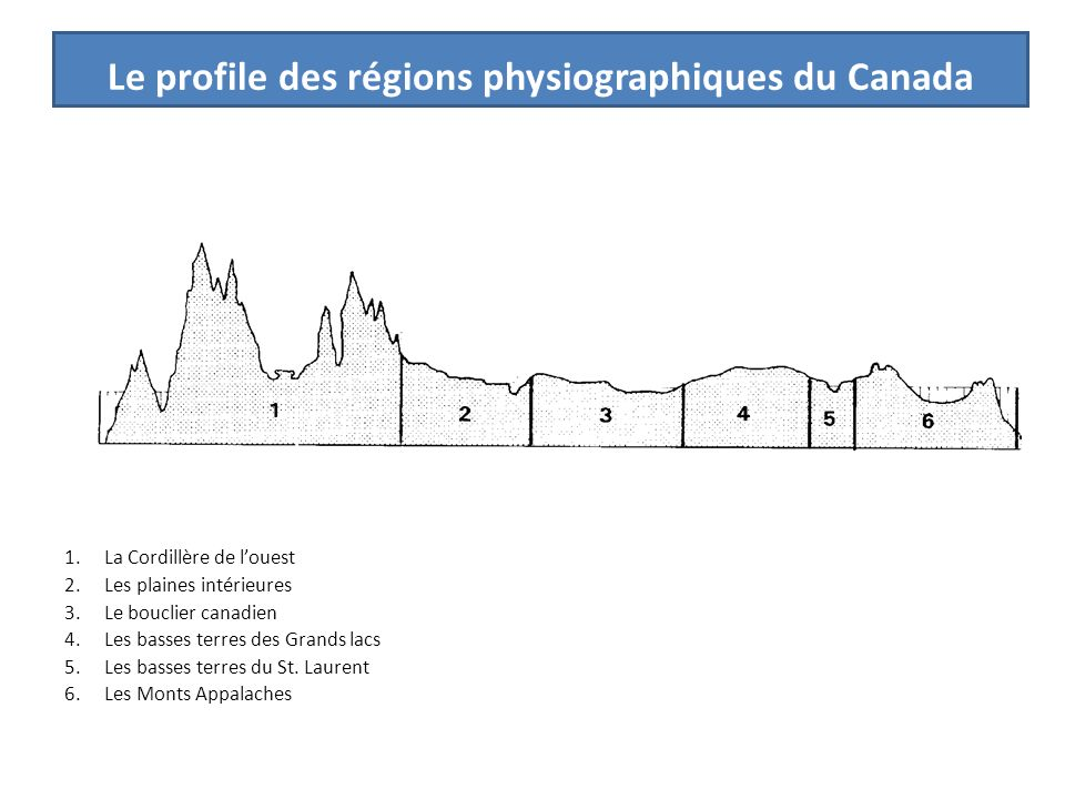 Le profile des régions physiographiques du Canada