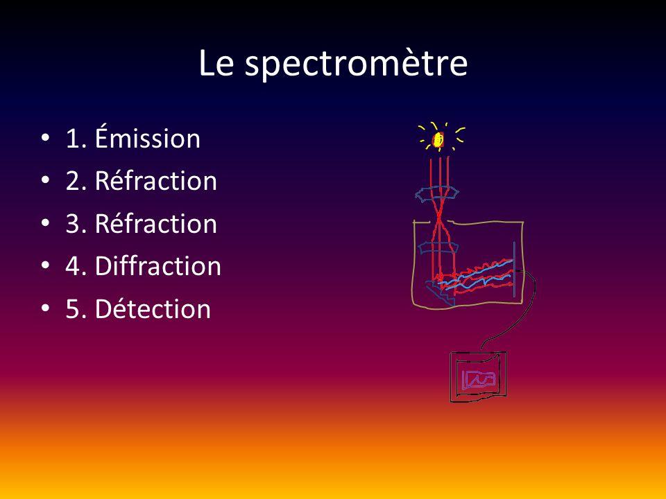 Le spectromètre 1. Émission 2. Réfraction 3. Réfraction 4. Diffraction