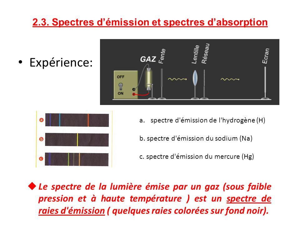 2.3. Spectres d'émission et spectres d'absorption