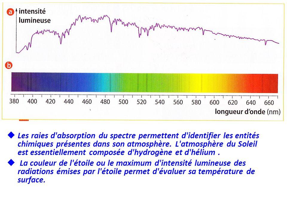 Les raies d absorption du spectre permettent d identifier les entités chimiques présentes dans son atmosphère. L atmosphère du Soleil est essentiellement composée d hydrogène et d hélium .