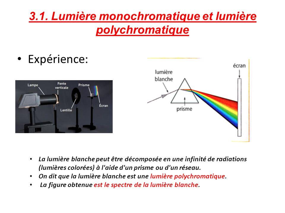 3.1. Lumière monochromatique et lumière polychromatique