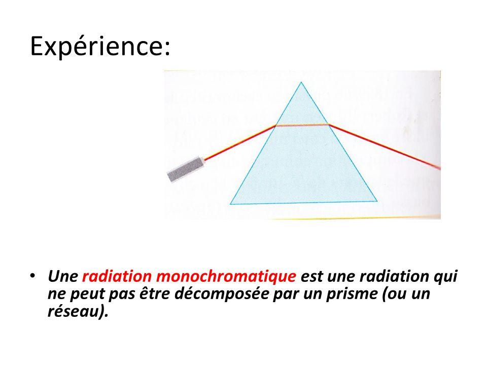 Expérience: Une radiation monochromatique est une radiation qui ne peut pas être décomposée par un prisme (ou un réseau).