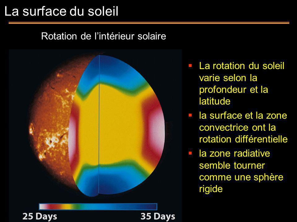 Rotation de l'intérieur solaire