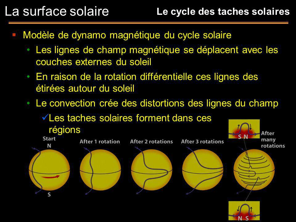 La surface solaire Le cycle des taches solaires
