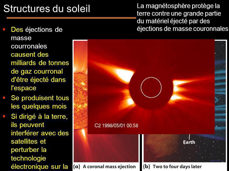 Space Environment - The Sun