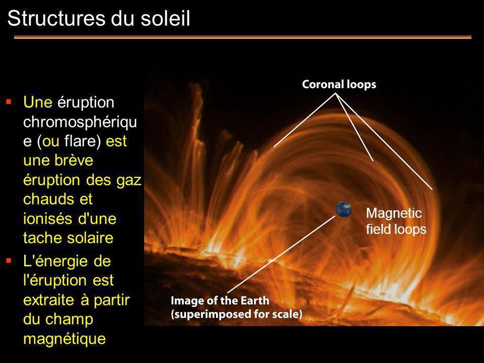 Structures du soleil Une éruption chromosphérique (ou flare) est une brève éruption des gaz chauds et ionisés d une tache solaire.