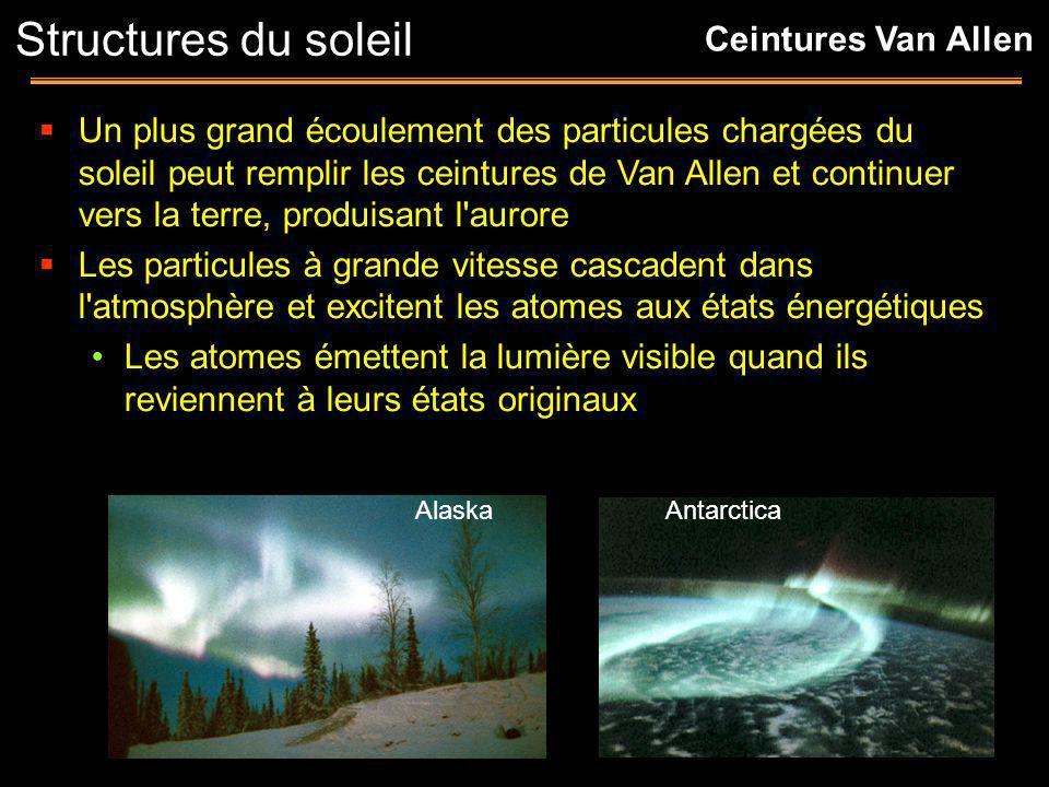 Structures du soleil Ceintures Van Allen