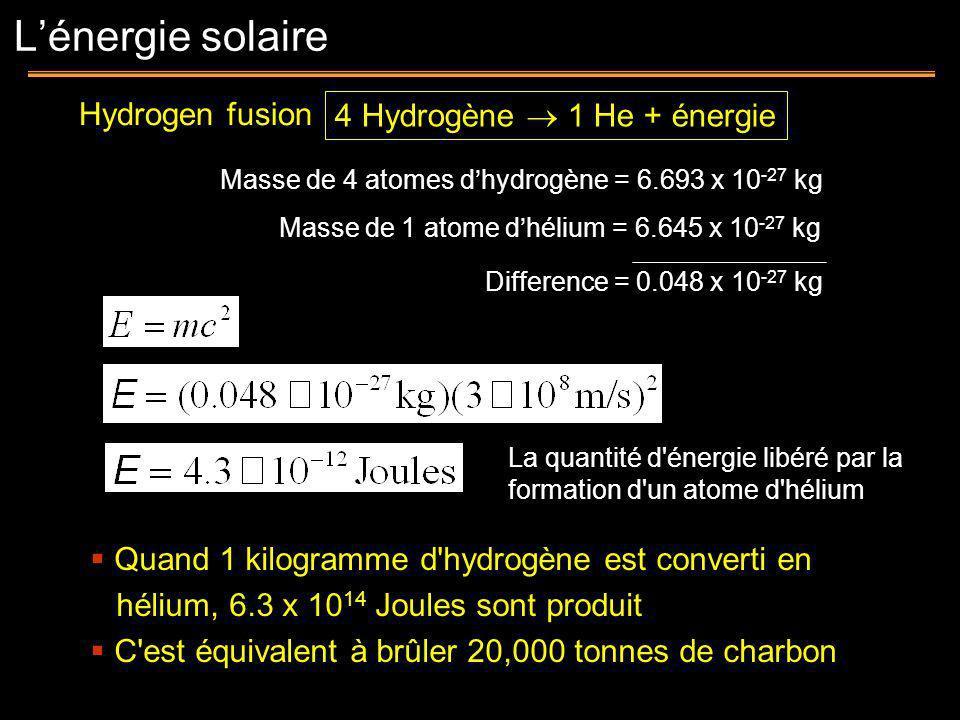 L'énergie solaire Hydrogen fusion 4 Hydrogène  1 He + énergie