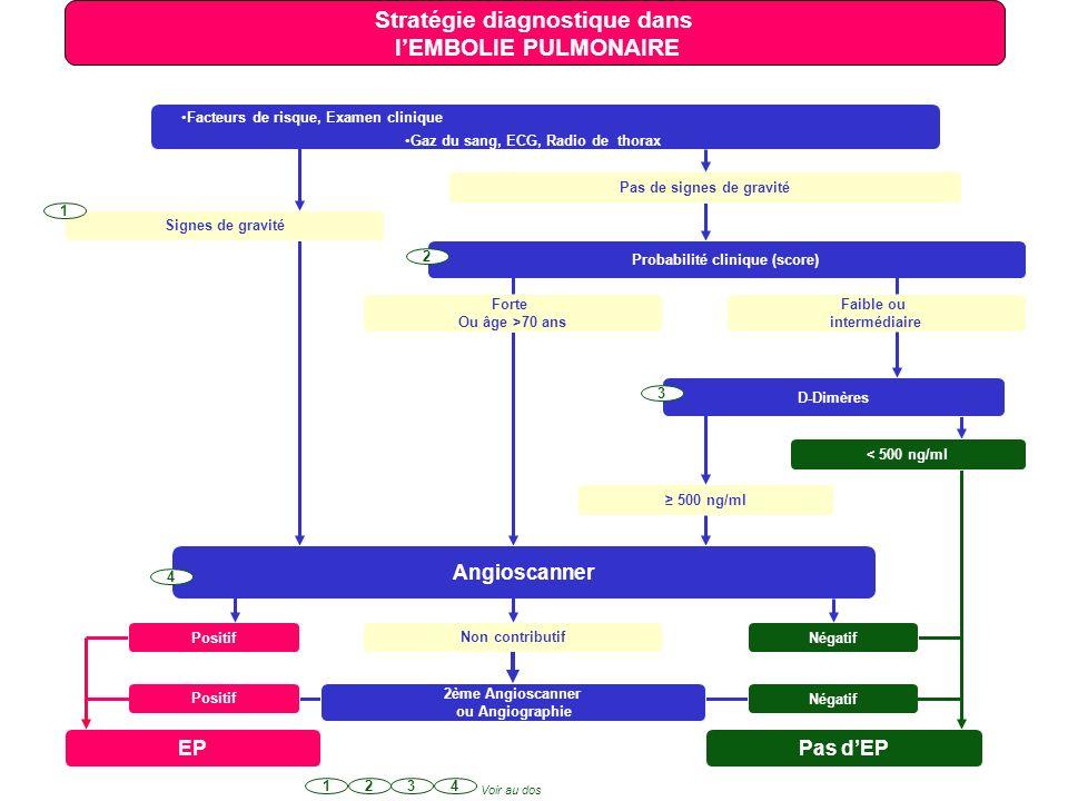Stratégie diagnostique dans l'EMBOLIE PULMONAIRE