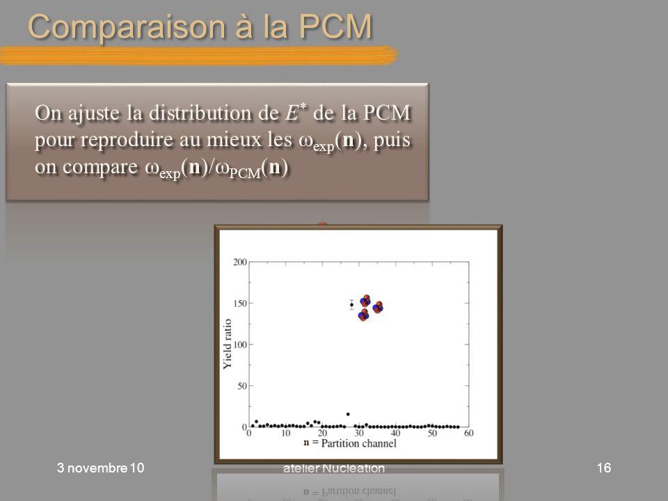 Comparaison à la PCM On ajuste la distribution de E* de la PCM pour reproduire au mieux les wexp(n), puis on compare wexp(n)/wPCM(n)