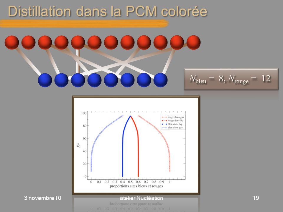 Distillation dans la PCM colorée