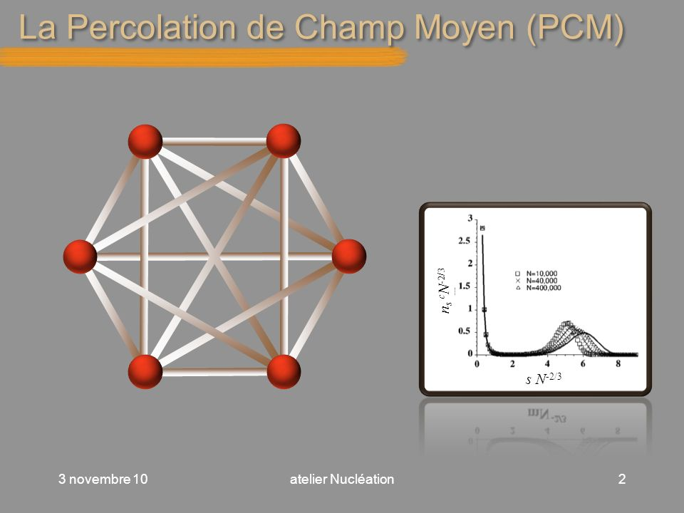 La Percolation de Champ Moyen (PCM)