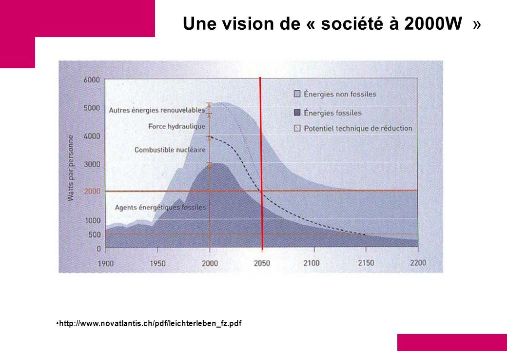 Une vision de « société à 2000W »
