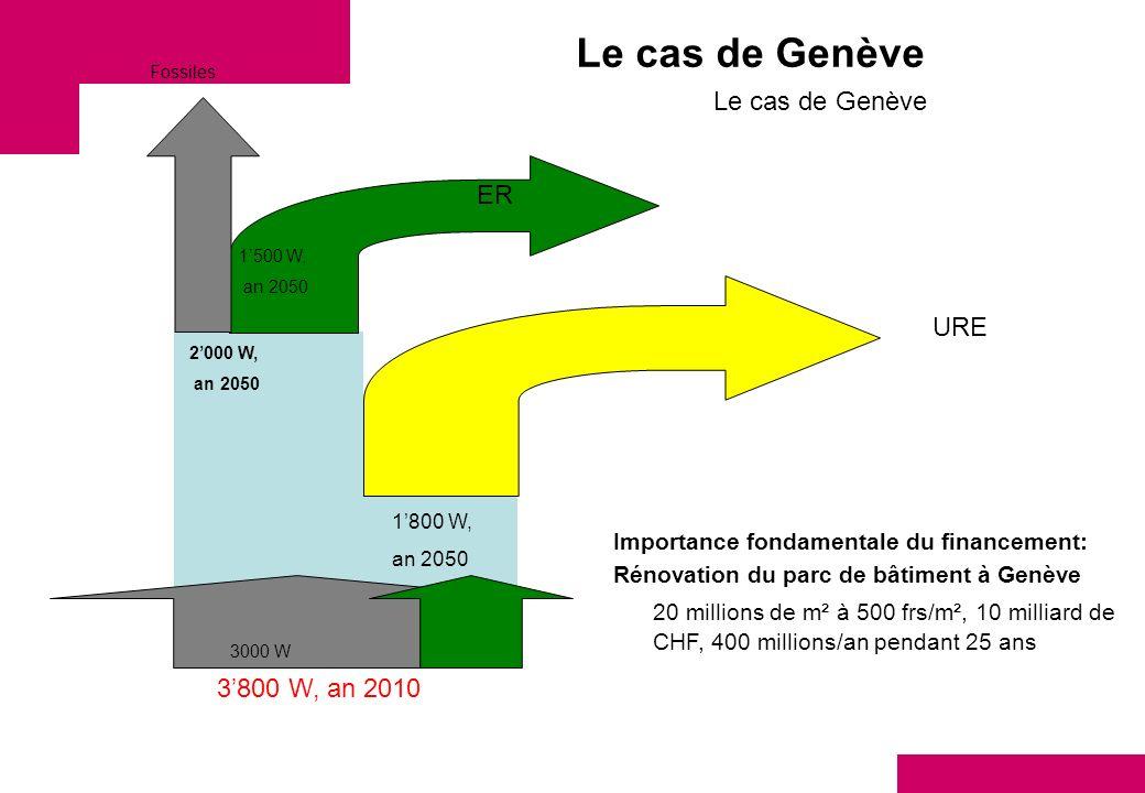 Le cas de Genève Le cas de Genève ER URE