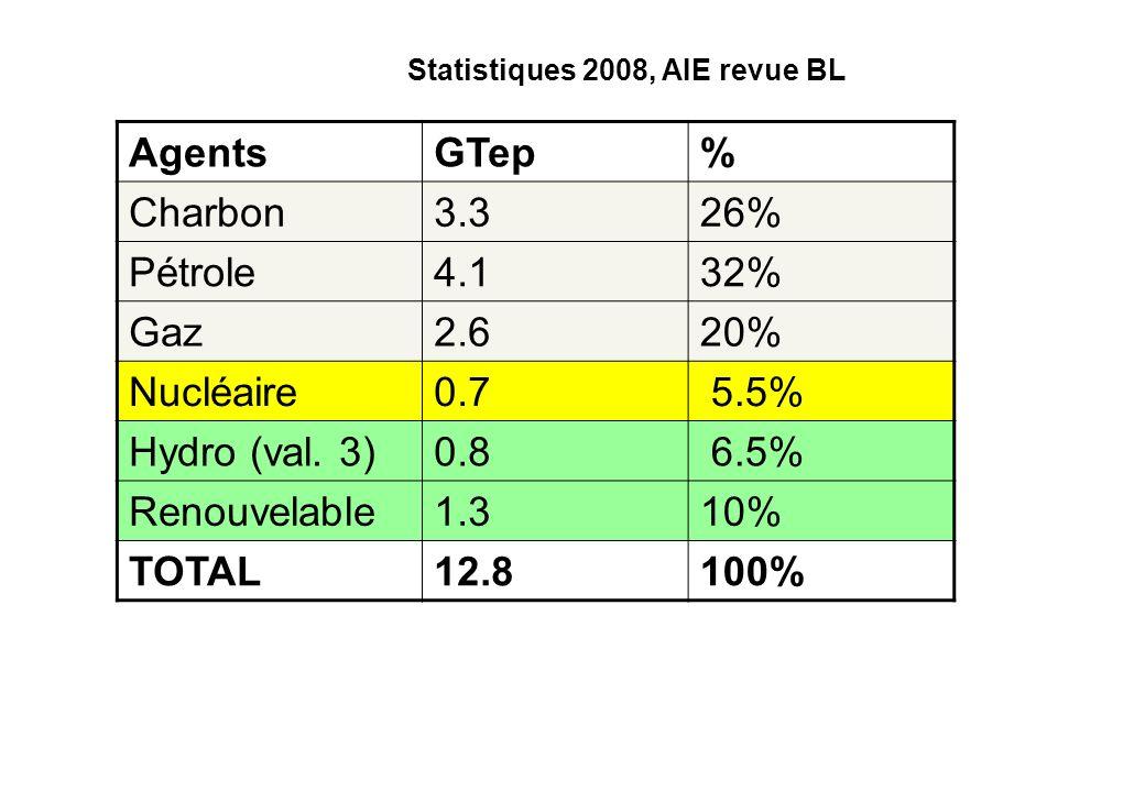 Agents GTep % Charbon 3.3 26% Pétrole 4.1 32% Gaz 2.6 20% Nucléaire