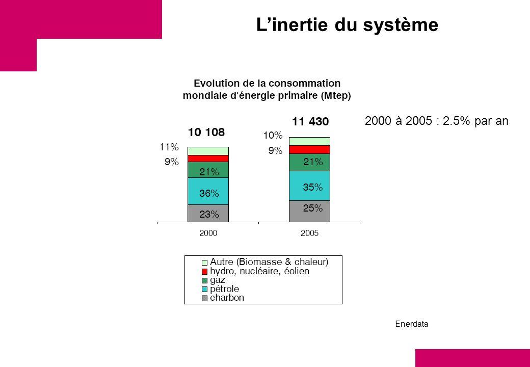 L'inertie du système 2000 à 2005 : 2.5% par an Enerdata