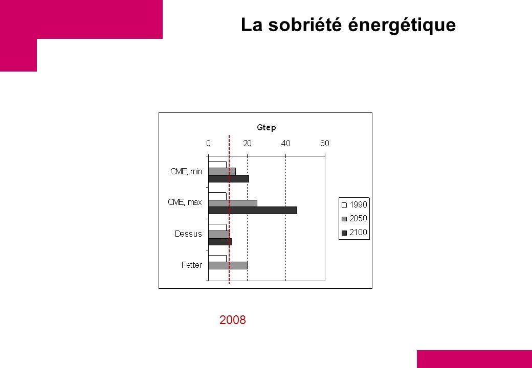 La sobriété énergétique