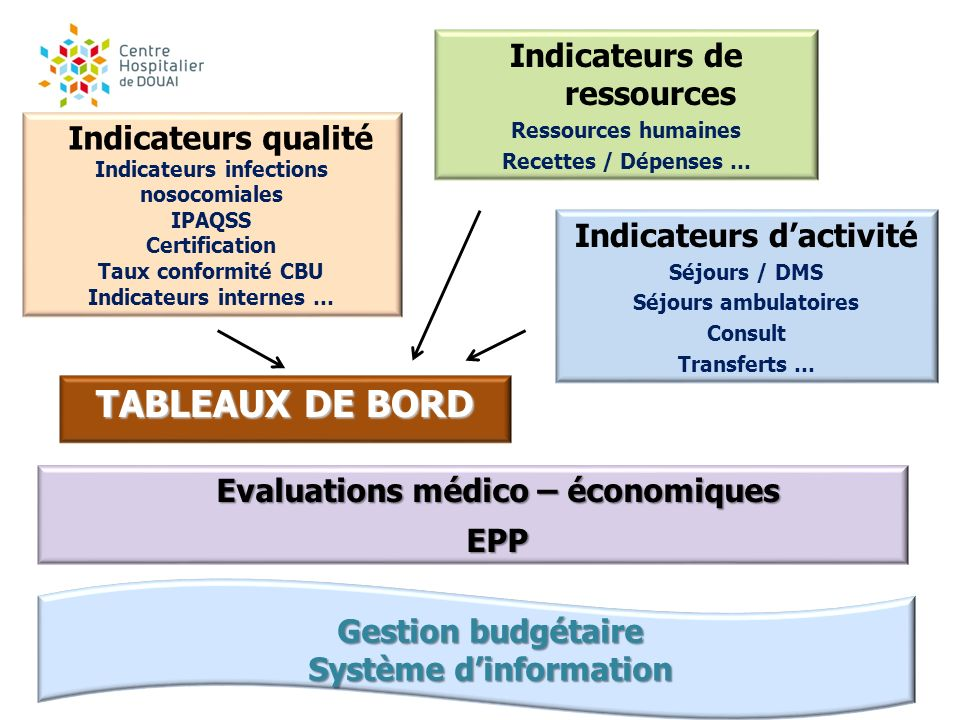 TABLEAUX DE BORD Indicateurs de ressources Indicateurs qualité