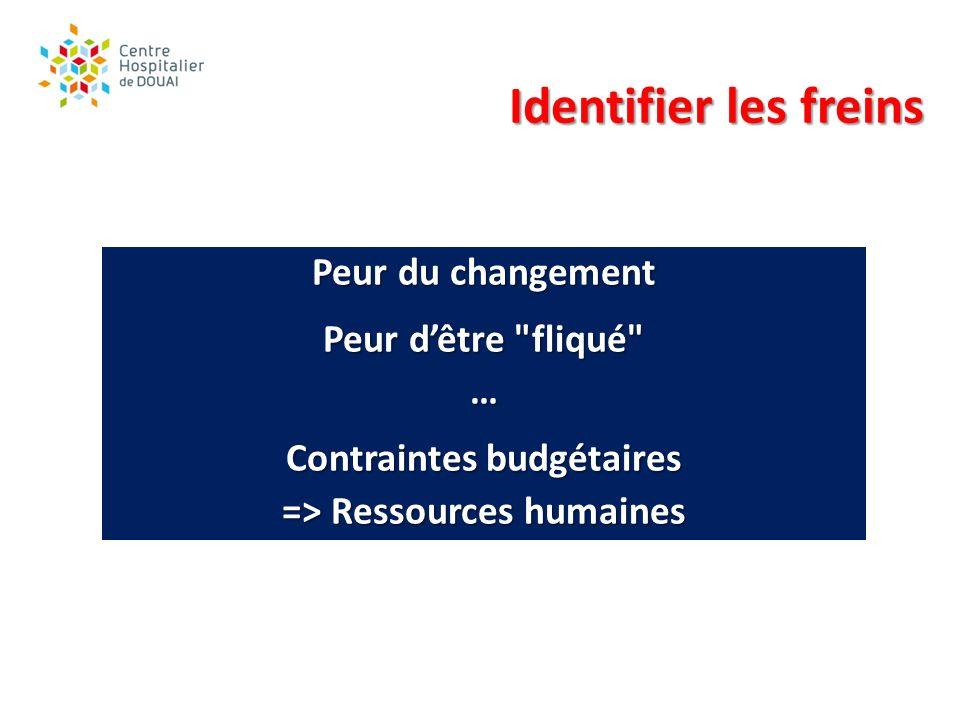 Contraintes budgétaires => Ressources humaines