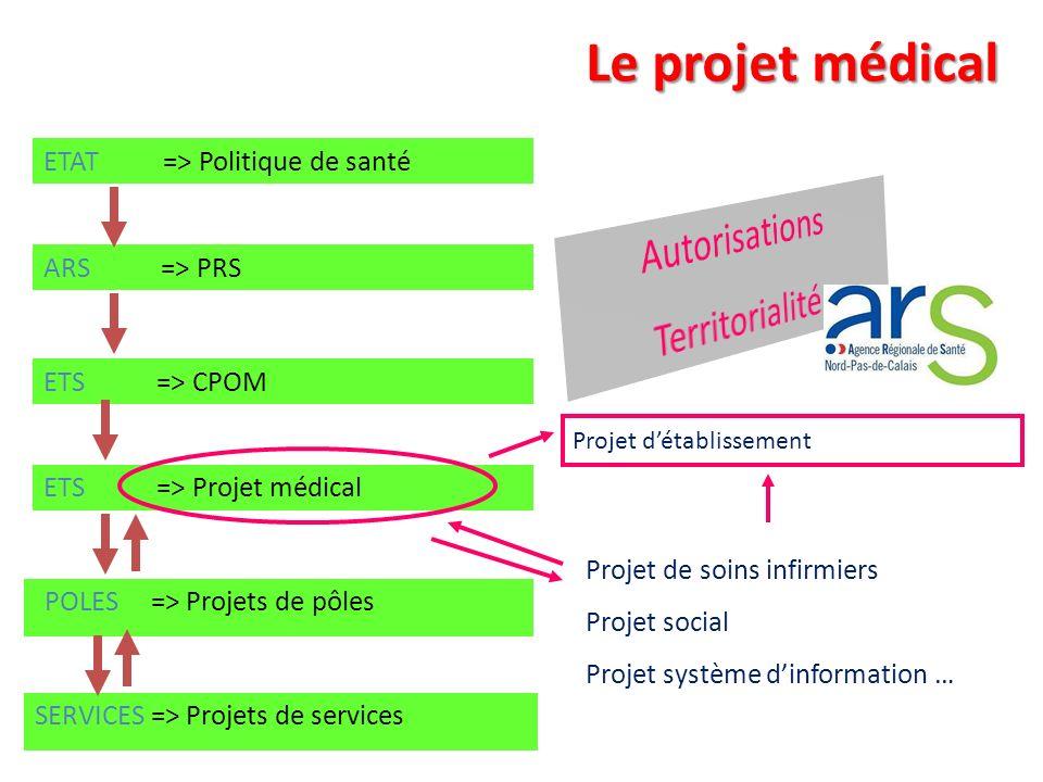 Le projet médical Autorisations Territorialité