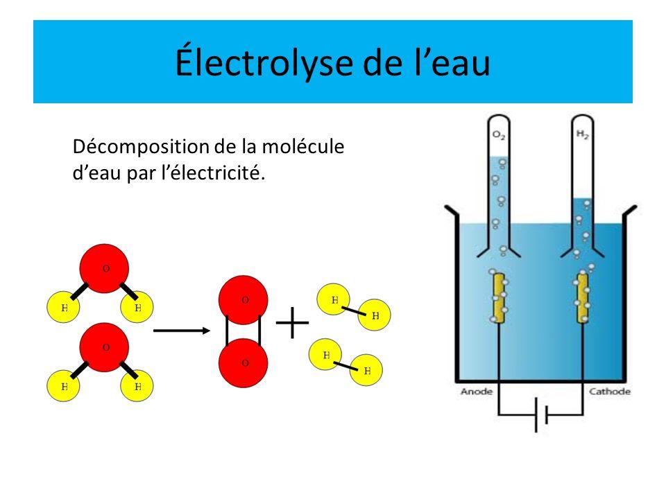 Électrolyse de l'eau Décomposition de la molécule d'eau par l'électricité.