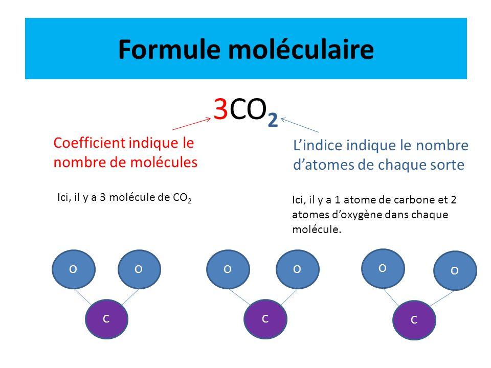 3CO2 Formule moléculaire Coefficient indique le nombre de molécules