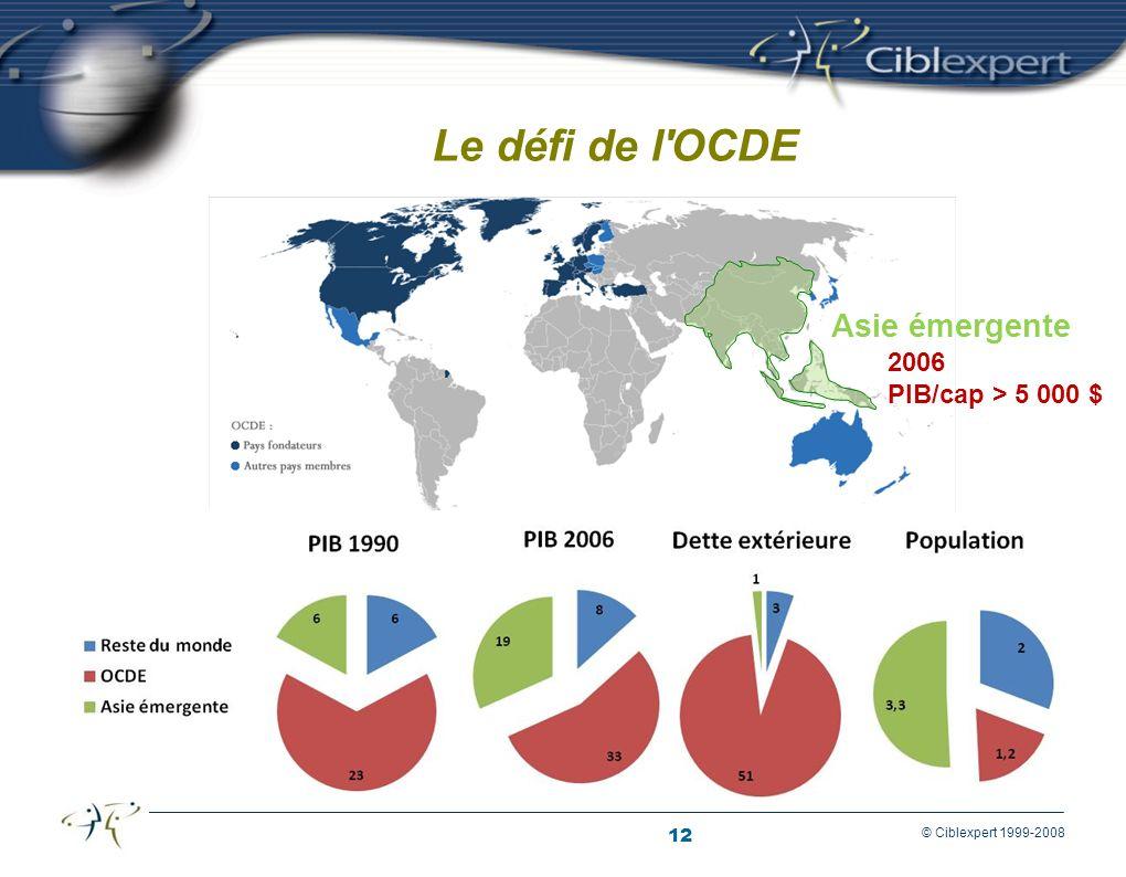 Le défi de l OCDE Asie émergente 2006 PIB/cap > 5 000 $