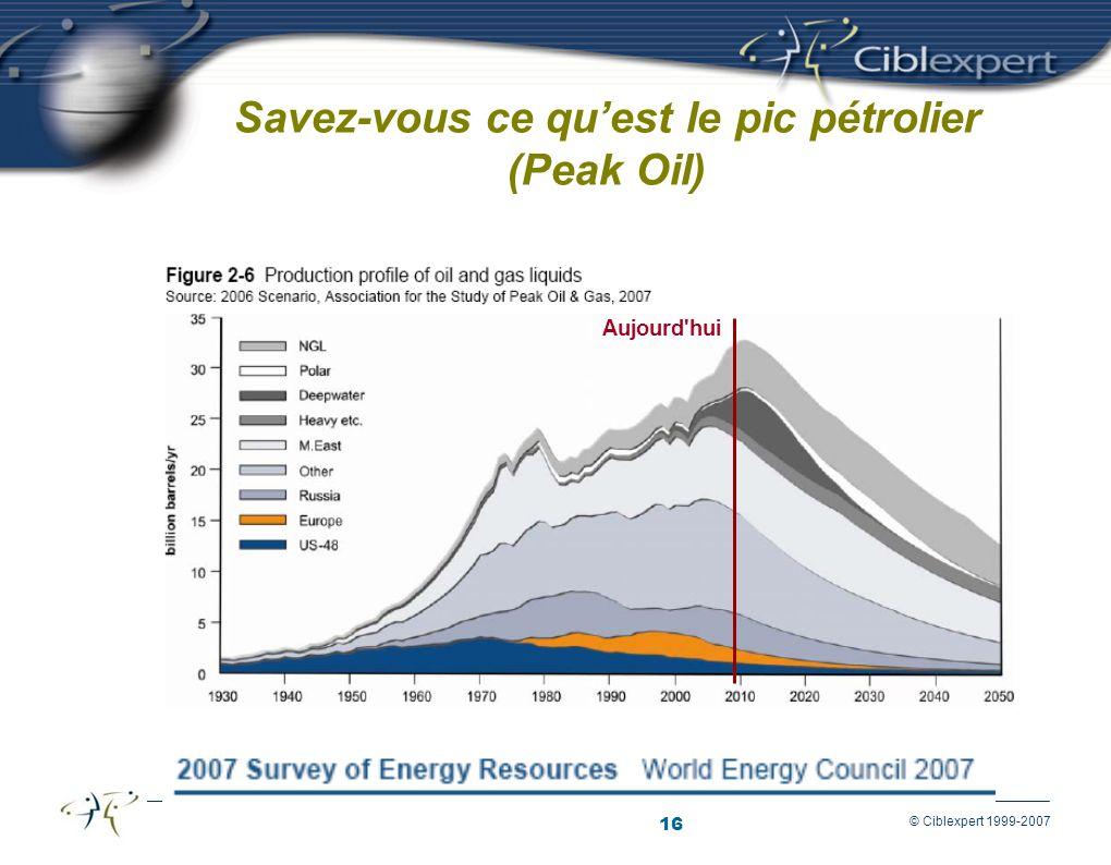 Savez-vous ce qu'est le pic pétrolier (Peak Oil)
