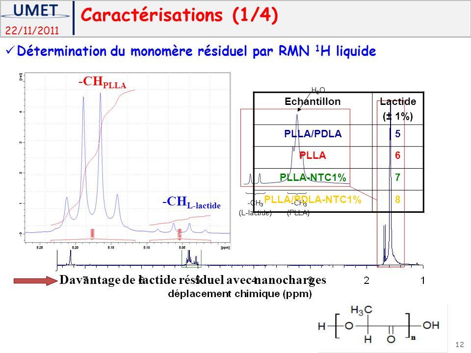 Caractérisations (1/4) Détermination du monomère résiduel par RMN 1H liquide. -CHPLLA. Echantillon.