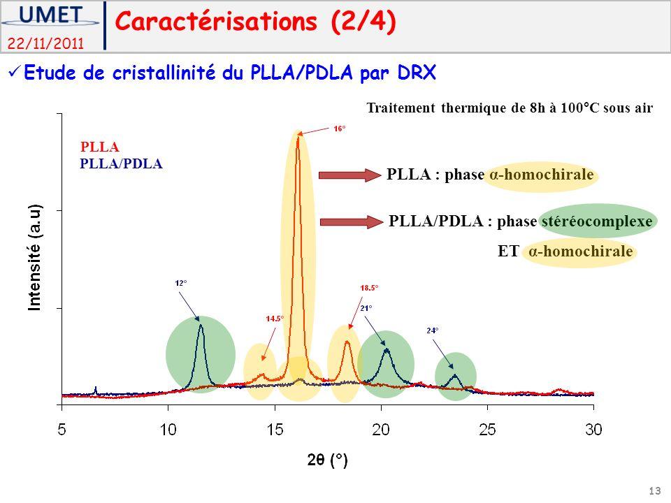 Caractérisations (2/4) Etude de cristallinité du PLLA/PDLA par DRX