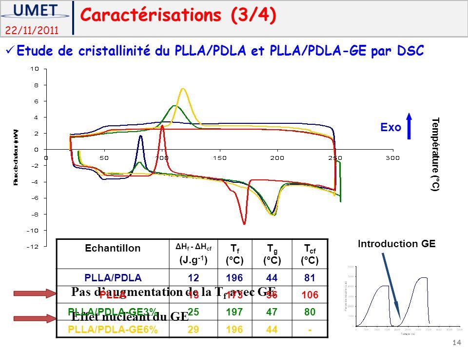 Caractérisations (3/4) Etude de cristallinité du PLLA/PDLA et PLLA/PDLA-GE par DSC. Exo. Température (°C)