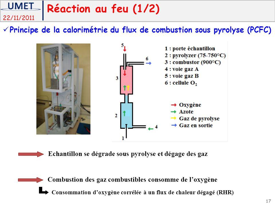 Réaction au feu (1/2) Principe de la calorimétrie du flux de combustion sous pyrolyse (PCFC) Echantillon se dégrade sous pyrolyse et dégage des gaz.