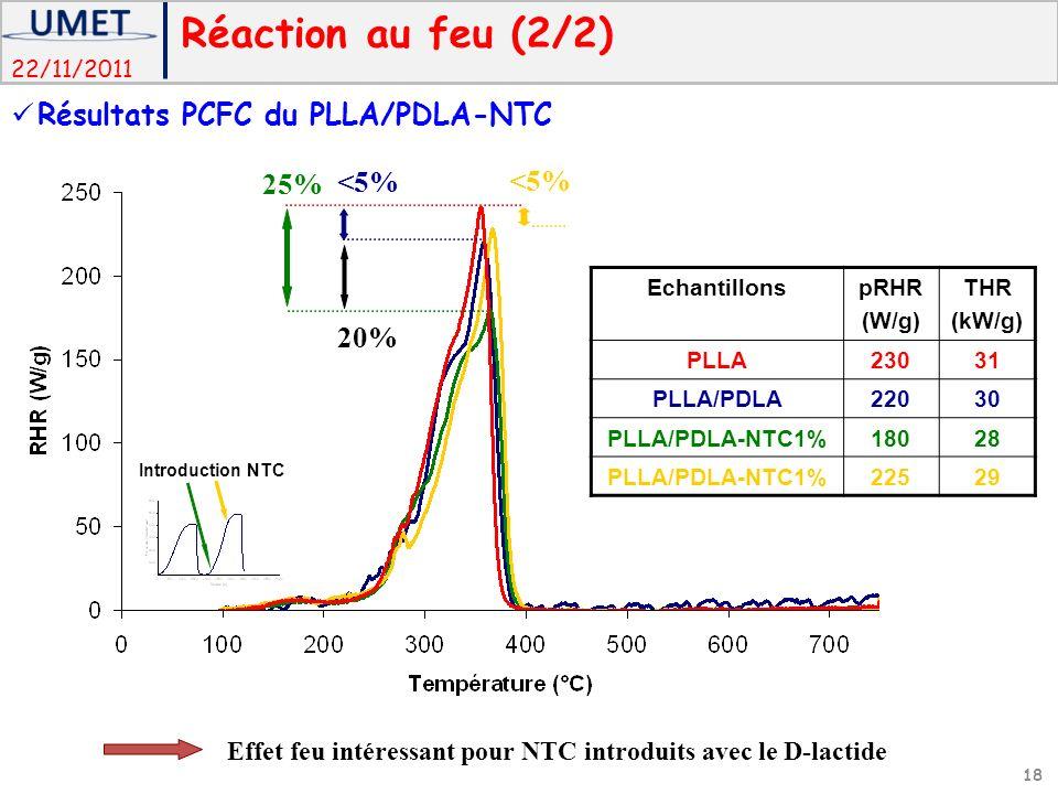 Réaction au feu (2/2) Résultats PCFC du PLLA/PDLA-NTC 25% <5%