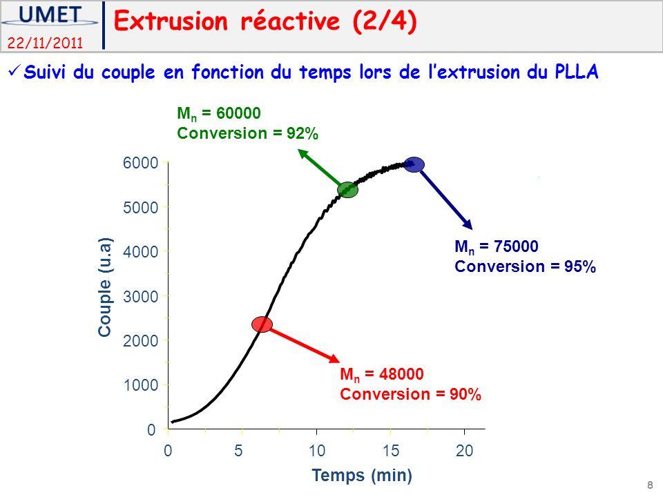Extrusion réactive (2/4)