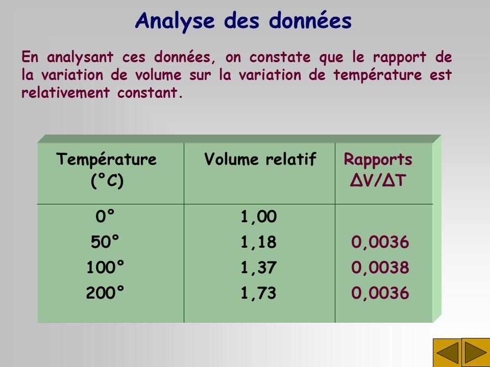 Analyse des données Température Volume relatif Rapports (°C) ∆V/∆T