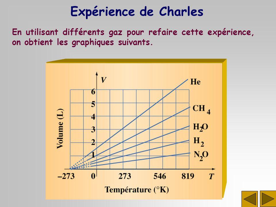 Expérience de Charles En utilisant différents gaz pour refaire cette expérience, on obtient les graphiques suivants.