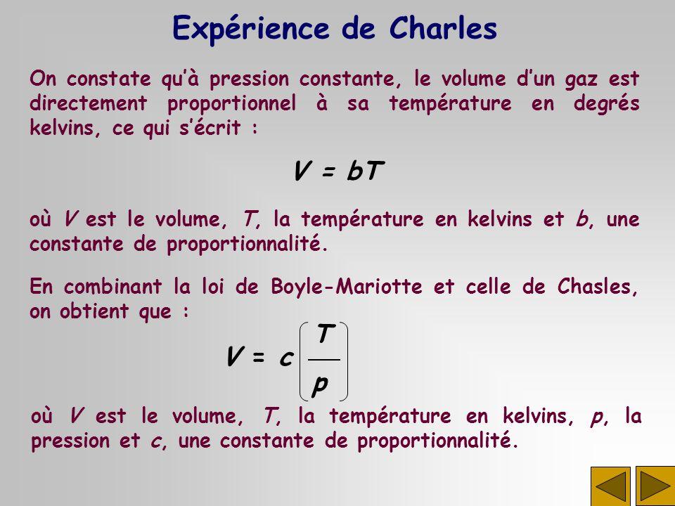 Expérience de Charles V = bT T p V = c