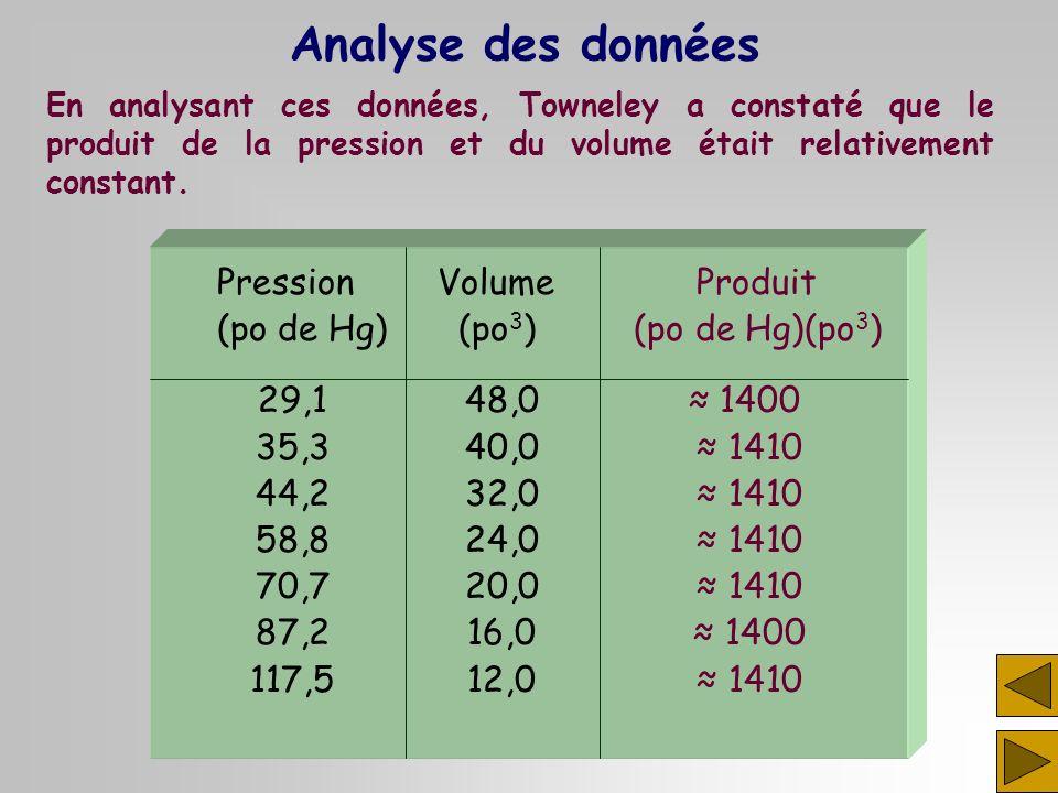 Analyse des données Pression Volume Produit