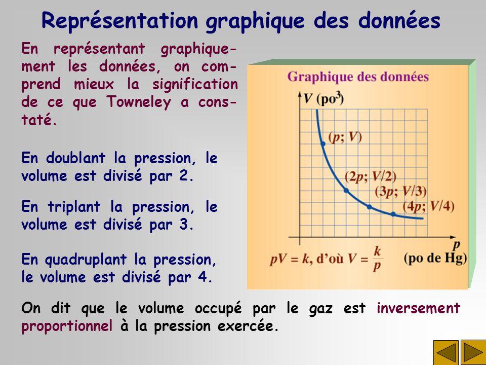 Représentation graphique des données