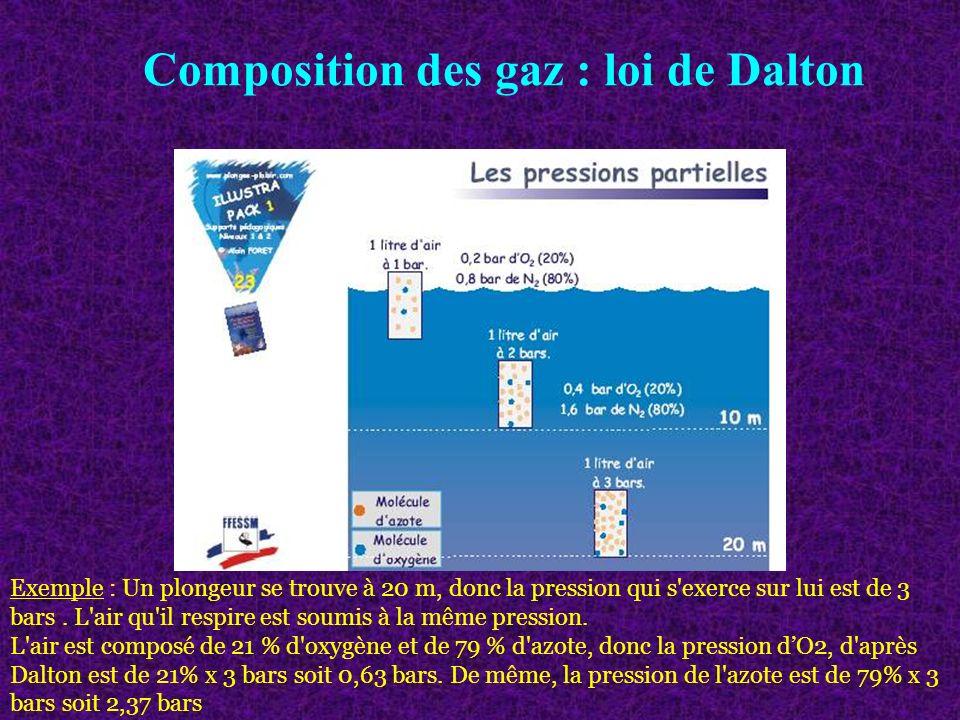 Composition des gaz : loi de Dalton