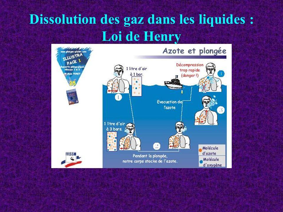 Dissolution des gaz dans les liquides : Loi de Henry