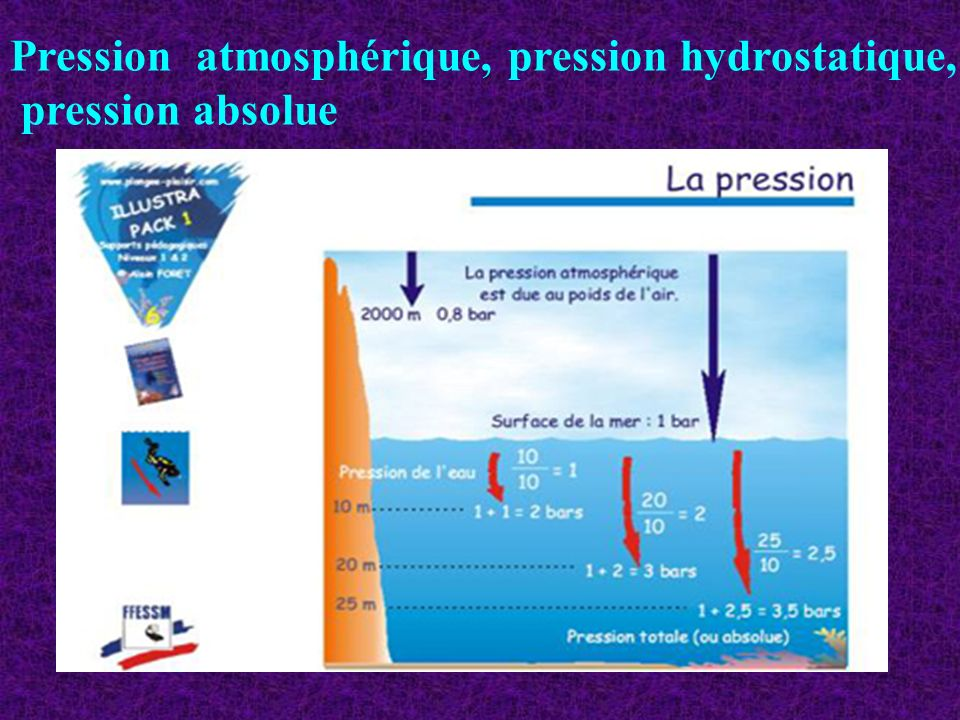 Pression atmosphérique, pression hydrostatique,