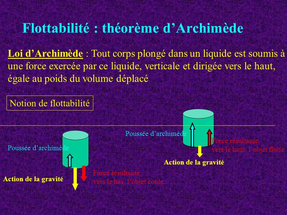Flottabilité : théorème d'Archimède