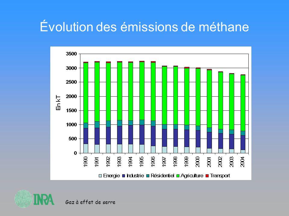 Évolution des émissions de méthane