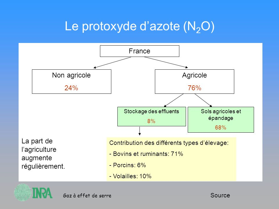 Le protoxyde d'azote (N2O)